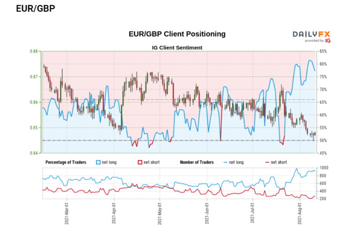 EURGBP sentiment