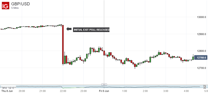 British Pound Steady Despite Looming Hung Parliament