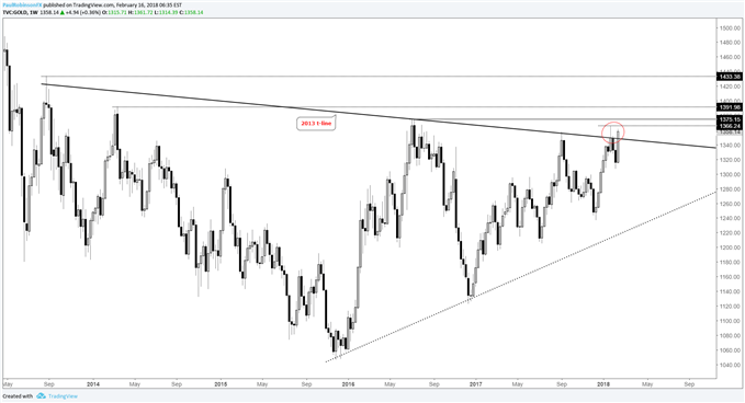 gold weekly price chart around 2013 trend-line