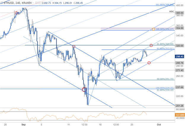 ETH/USD Price Chart - 240min Timeframe