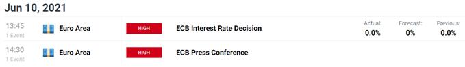 ECB interest rate