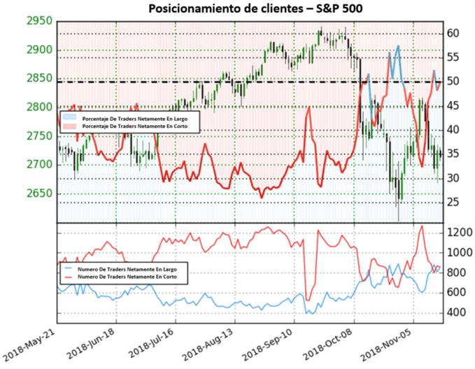 S&P 500 mantiene sesgo de mercado mixto