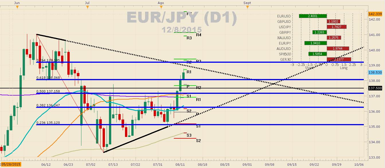 EUR/JPY respeta triángulo formado desde Junio