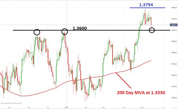 USD/CAD Pending Bullish Breakout