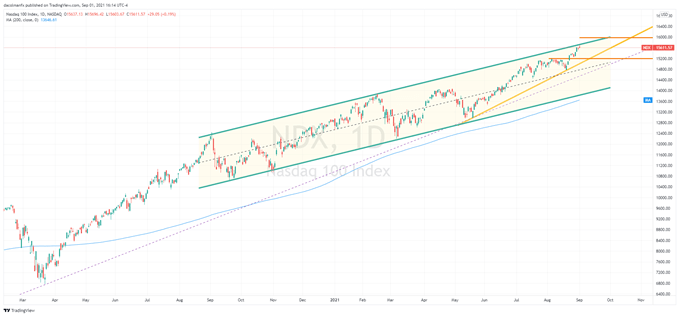 Nasdaq 100 Starts the Month with Bullish Bias & Ekes Out Record Close. Now What?
