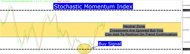 Trading the Powerful Stochastic Momentum Index