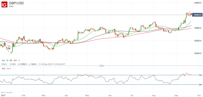 GBP: Likely to Take a Breather as Brexit Talks Resume