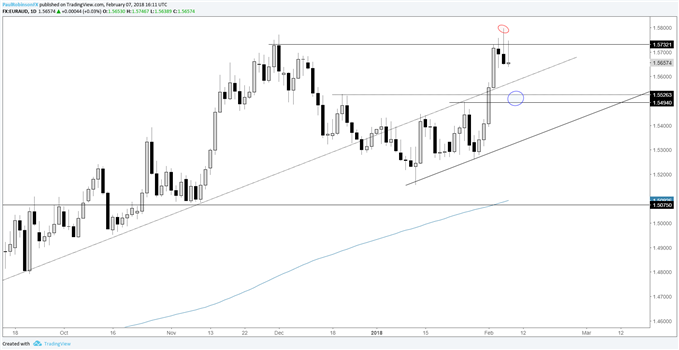 EUR/AUD Key Reversal at Resistance, H&S Combo