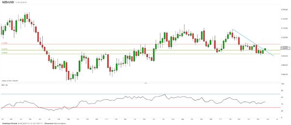 Le recul du dollar conduit la paire NZD/USD sous résistance