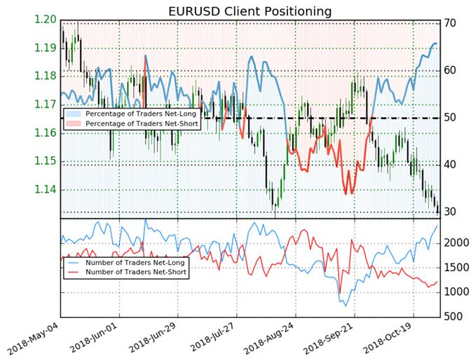 L'EUR/USD a toujours un potentiel baissier d'après le Sentiment