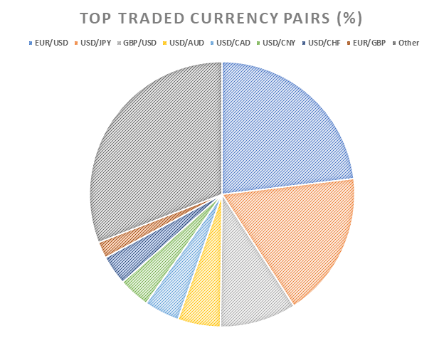 Forex Market Size: A Traders Advantage