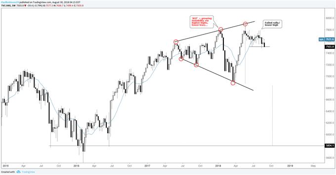 FTSE weekly chart, RTS pattern