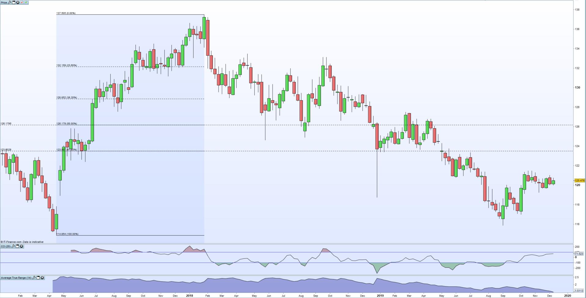 Trade Idea 2020 Long Eur Jpy Chart
