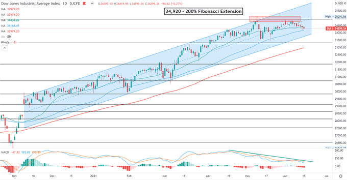 Dow Jones Retreats Ahead of FOMC, Nikkei 225 and ASX 200 Open Lower