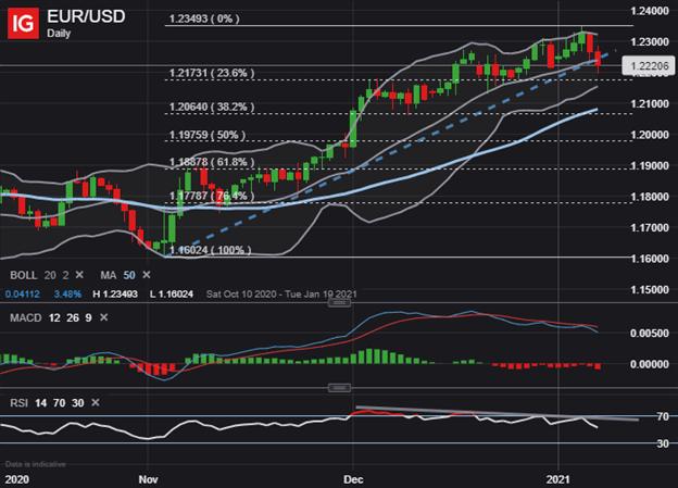 EURUSD Price Chart US Dollar Technical Forecast