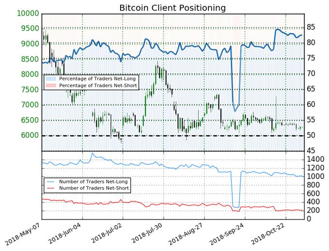 Bitcoin Client Trader Sentiment