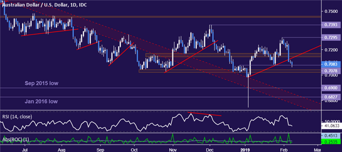 AUD/USD Technical Analysis: Sellers Seek Bounce for a Trade Setup
