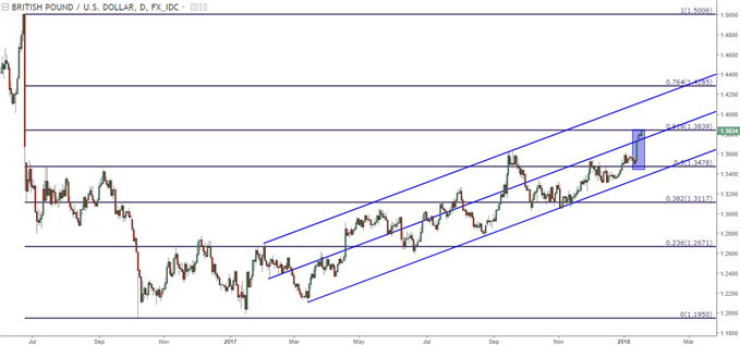 GBP/USD Daily with Trend Channel and Fibonacci Applied