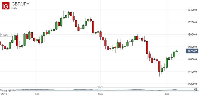 UK Pound Vs Japanese Yen, Daily Chart