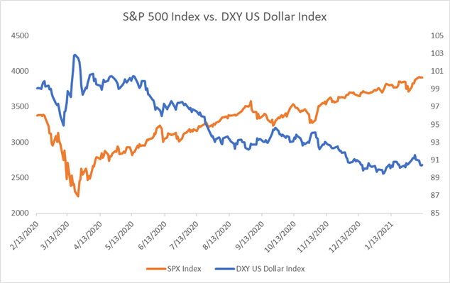 S&P 500 vs. Dollar Index