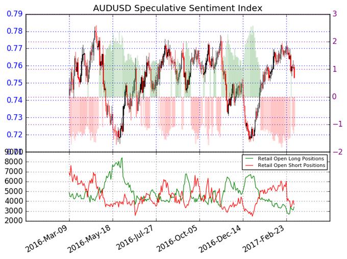 El Dólar Australiano puede que haya dado la vuelta en contra del USD