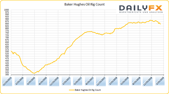 Baker Hughes Oil Rig Count