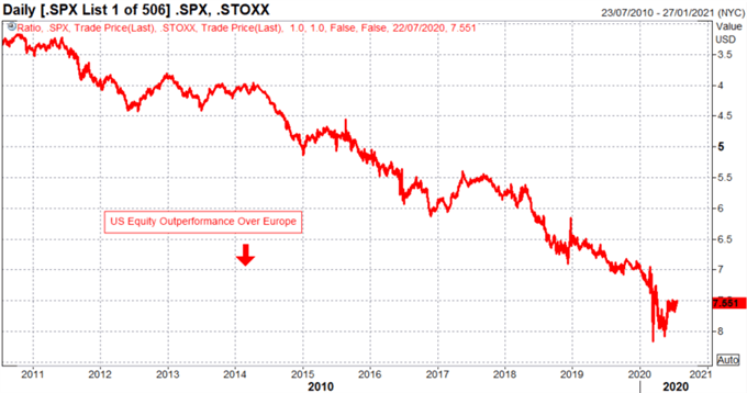 US Dollar Drops to Huge Level: Risk of Breakdown if Support Fails