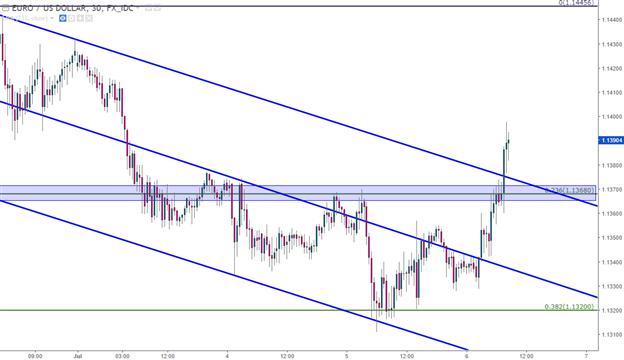 Euro Strength Continues as EUR/USD Breaks Bull Flag