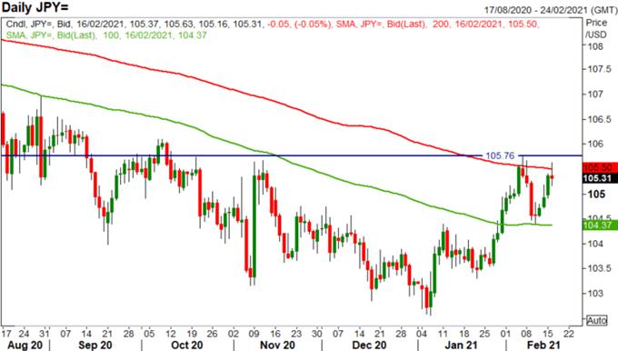 Japon Yeni En Son: USD / JPY Plays Aralığı, ABD / Çin Tensions AUD / JPY için Yeniden Yüzeye Çıkıyor