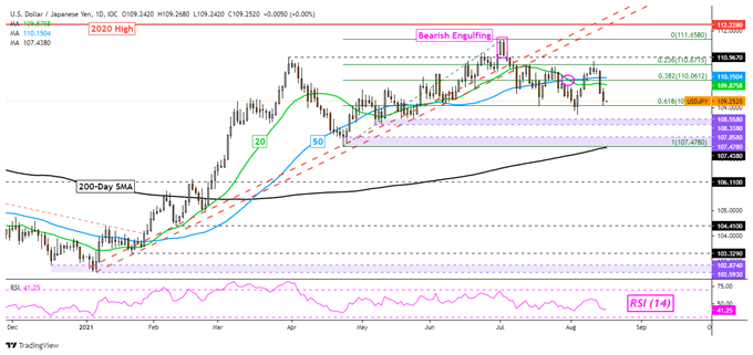 Japanese Yen Outlook: USD/JPY Falls on Soft US and Chinese Data. AUD/JPY Eyed