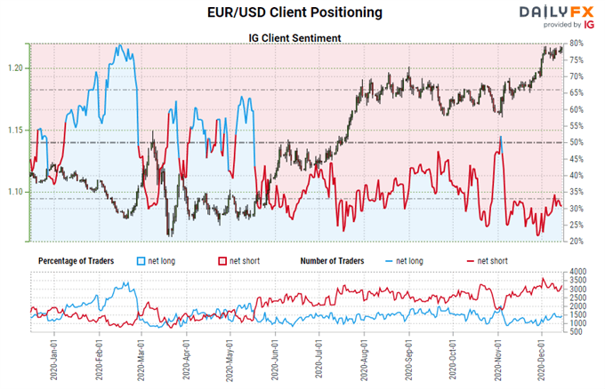 Bull Flags Take Shape in EUR/JPY, EUR/USD Rates