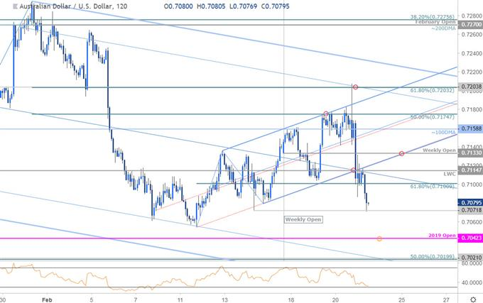 AUD/USD Price Chart - Australian Dollar vs US Dollar 120min