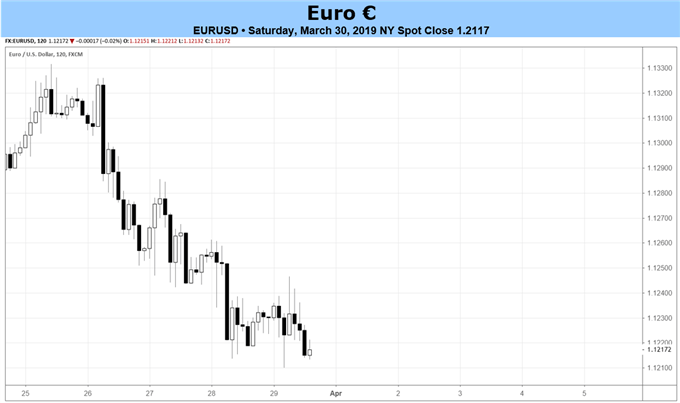 eurusd price chart, euro price forecast