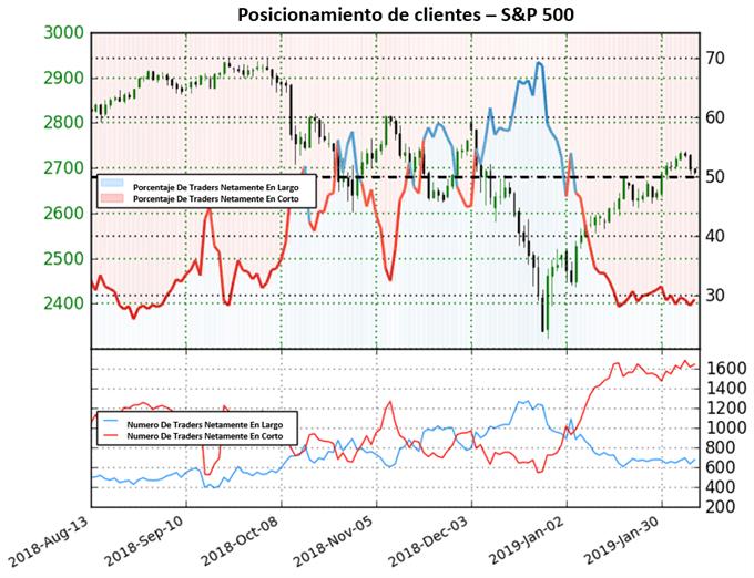Panorama alcista para el índice S&P 500