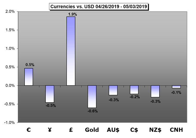 currencies, euro,yen,gbp,gold,aud,cad,nz,cnh
