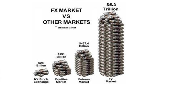 Forex market value ftp грузите как бинарные опционы