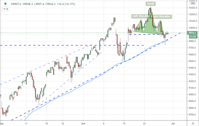 Nasdaq 100, Crude Oil and EURAUD Stage Head-and-Shoulders Patterns