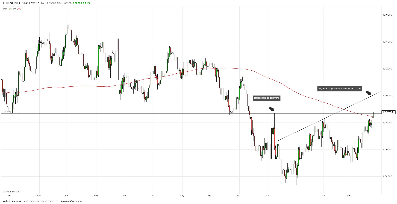 Dólar presenta vulnerabilidad; avance del EUR/USD podría extenderse