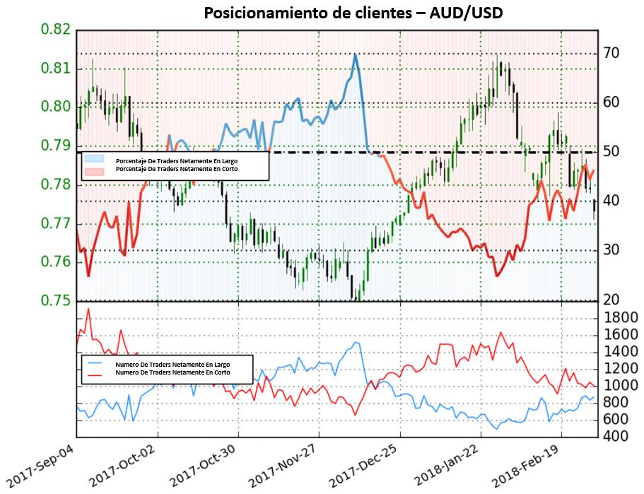 AUD/USD: Posible cambio de tendencia según posicionamiento de clientes