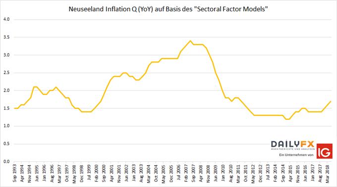 Neuseeland Inflation auf Basis des Sectoral Factor Models