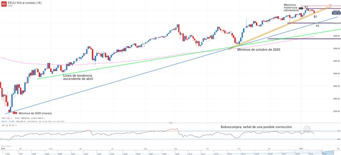 Gráfico técnico de S&P 500