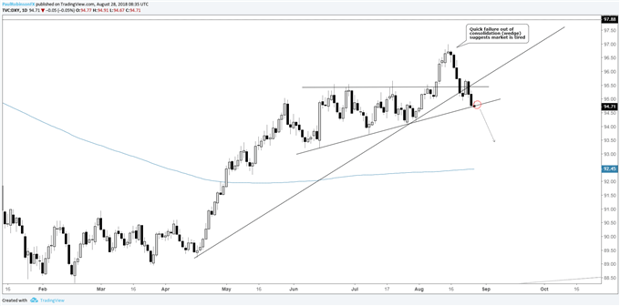 DXY daily chart, last significant support on verge of breaking