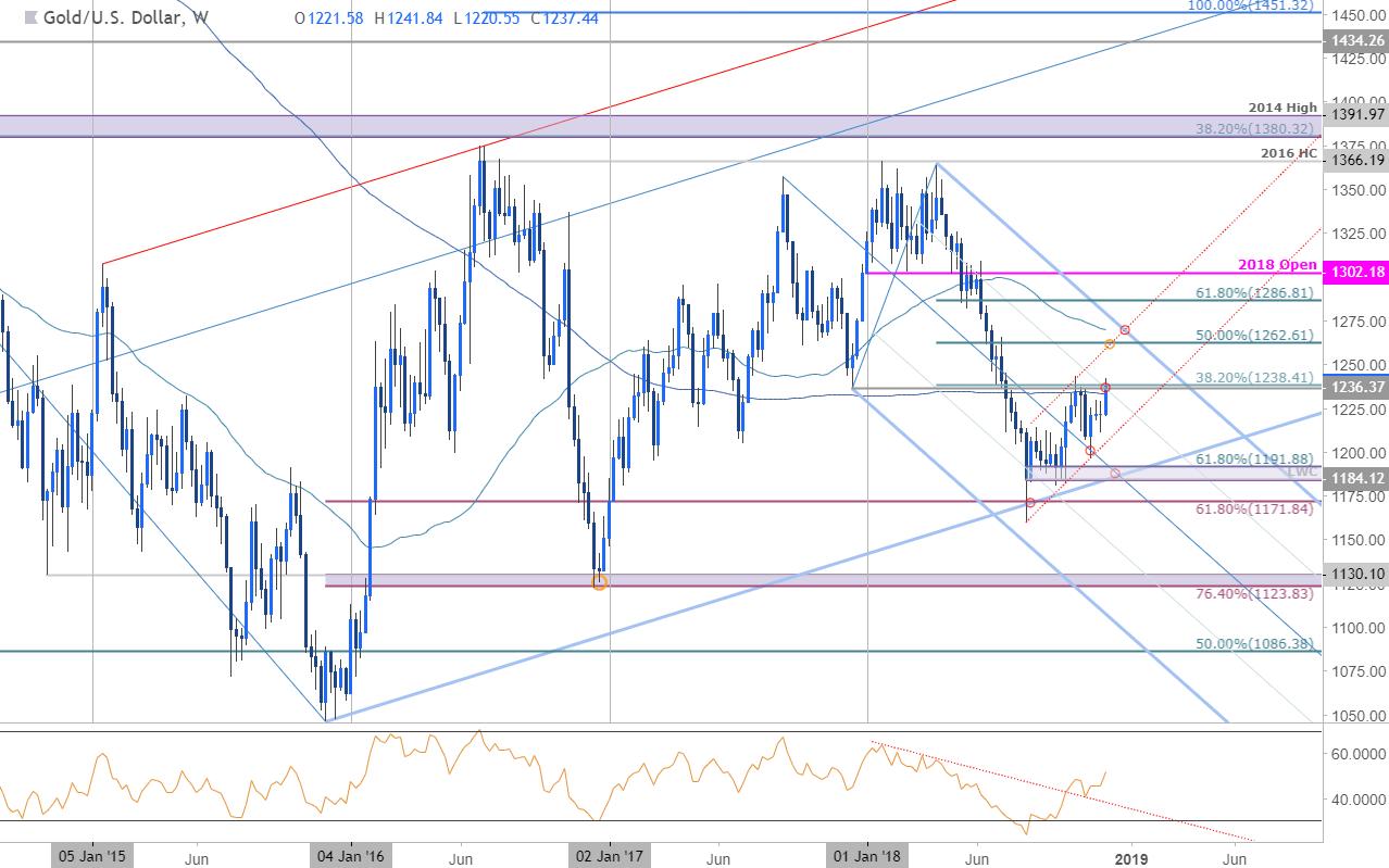Gold Weekly Price Chart Xau Usd
