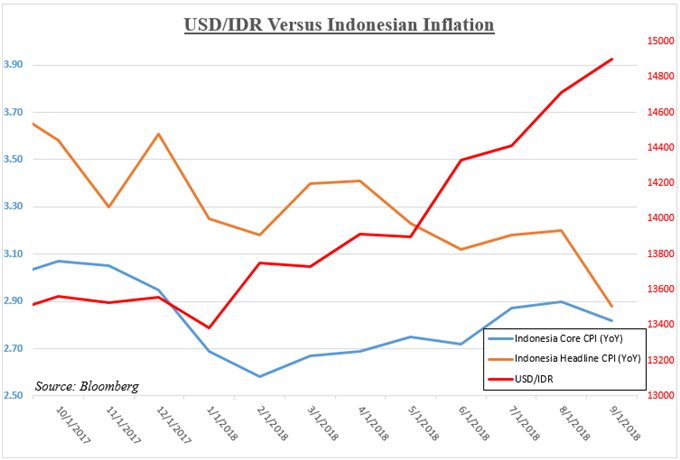 USD/IDR Versus Indonesian Inflation