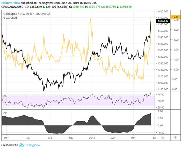XAUUSD Price Chart and Spot Gold Volatility GVZ