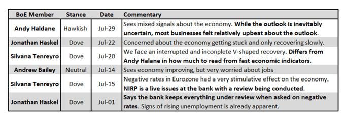 Bank of England (BoE) Oranı Karar Önizlemesi: Şimdiye Kadar V
