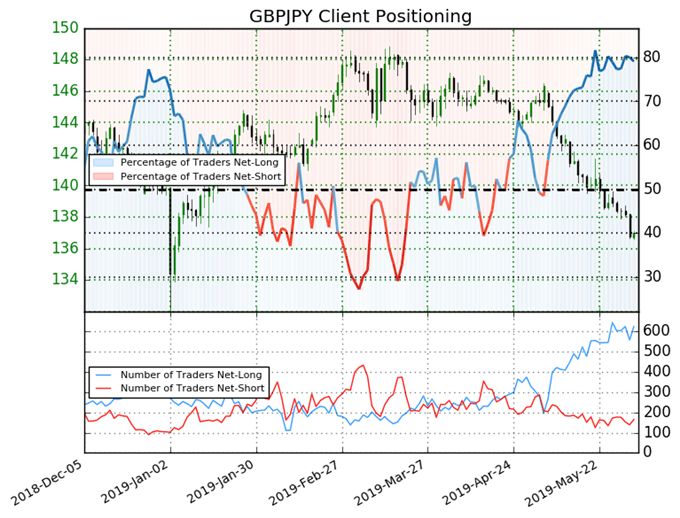 GBPJPY, GBPUSD Outlooks Weak as Bearish Momentum Rolls - Brexit Latest