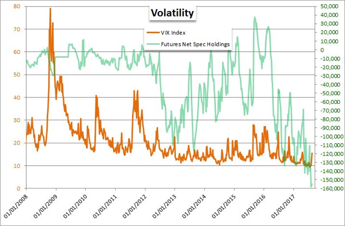 Video: Risk Slip at Cliff Edge, How Will VIX and Dollar Align?