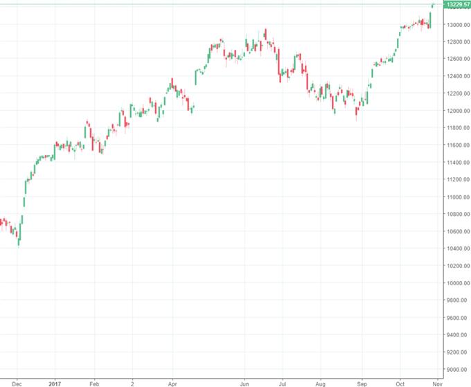 DAX 30: FED- Währungshüter im Fokus