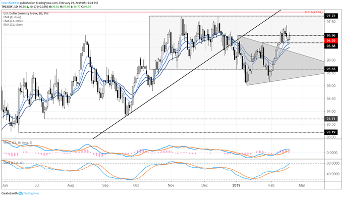 US Dollar's February Uptrend Intact for Now; Gold at Fresh Yearly Highs